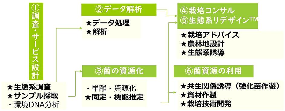 Microsoft PowerPoint - 料金&サービス体系v1_20200
