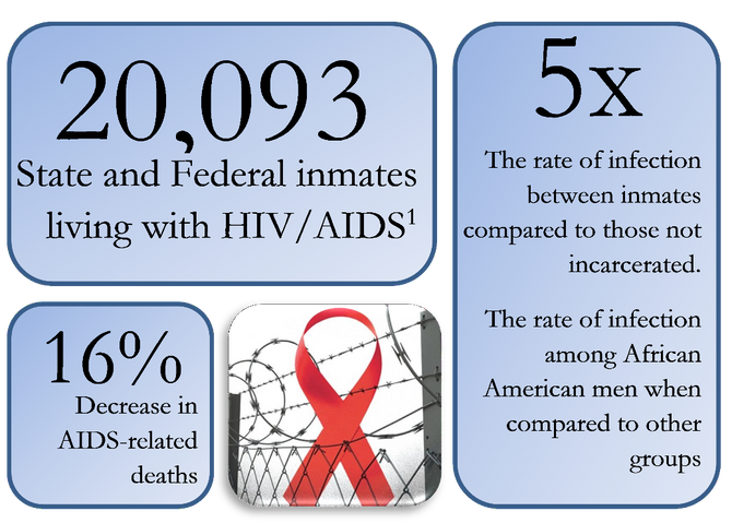 Living with Stigma: HIV Among Incarcerated People