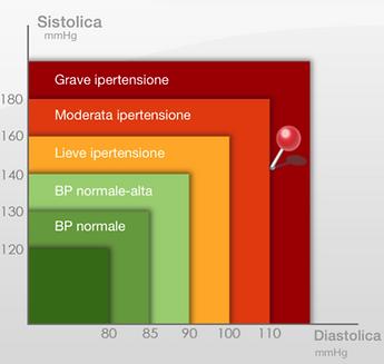 grafico pressione.PNG