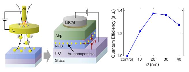 Controlled positioning of metal nanoparticles in an organic light-emitting device for enhanced quantum efficiency. 금속 나노입자를 내부에 삽입하여 OLED의 효율을 향상시킴