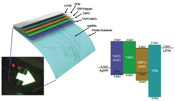 dual-scale metal nanowire network transparent conductor for highly efficient and flexible organic light emitting diodes (OLEDs). 은나노선 투명전극을 갖는 OLED 제작.
