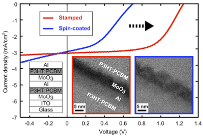 Polymer tandem photovoltaic cells with molecularly intimate interfaces achieved by a thin-film transfer technique. 박막전사공정을 사용한 고분자 탬덤 태양전지의 제작
