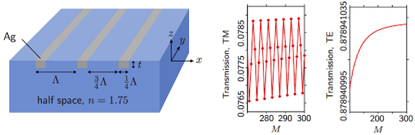 Investigation of the convergence behavior with fluctuation features in the Fourier modal analysis of a metallic grating