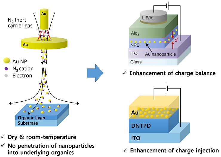 Spark-discharge-based, dry, room-temperature generation of gold nanoparticles, and its application to enhancement of the charge balance and the charge injection in OLEDs.