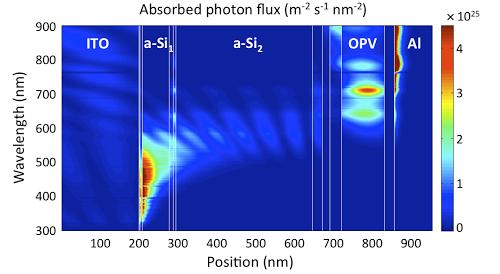 Triple-junction hybrid tandem solar cells with amorphous silicon and polymer-fullerene blends. 탠덤태양전지의 광학적 모델링.