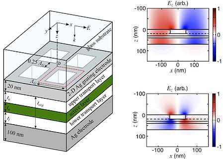 Analysis and optimization of surface plasmon-enhanced organic solar cells with a metallic crossed grating electrode. 표면 플라즈몬을 활용하여 유기태양전지의 흡수효율을 향상시킴.
