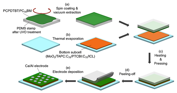 Hybrid organic tandem solar cell comprising small-molecule bottom and polymer:fullerene top subcells fabricated by thin-film transfer. 박막전사공정을 사용한 유기탠덤태양전지 제작
