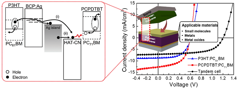 Eliminating the solvent-blocking requirement of interconnection layers in polymer tandem solar cells by thin-film transfer technique. 박막전사공정으로 제작된 고분자 탬덤태양전지
