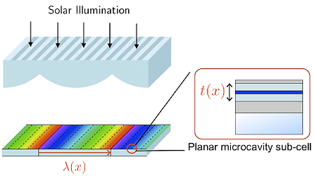 Organic photovoltaic cell in lateral-tandem configuration employing continuously-tuned microcavity sub-cells. 가로방향으로 배열된 subcell을 갖는 유기탠덤태야양전지 디자인