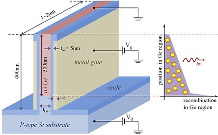 Design and numerical analysis of surface plasmon-enhanced fin Ge-Si light-emitting diode. 플라즈몬을 활용한 Si-Ge LED