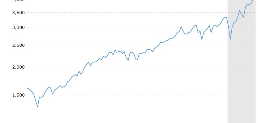 标准普尔500(S&P 500)指数过去10年投资收益