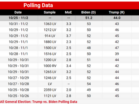 """Are """"the pollsters"""" wrong, or are we just not reading polls correctly?"""