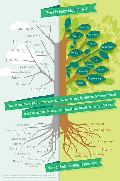 Trauma-Informed-Care-Poster-English_edit