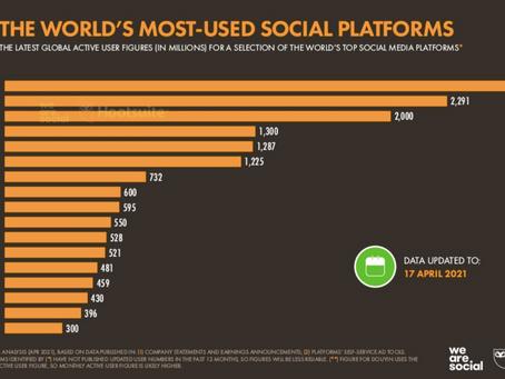 Quanta gente al modo usa il digitale, i social, i vlogs, podcast, ecc. e come? dati freschi 2021