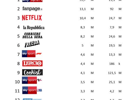 Quali sono i Media Italiani più seguiti sui social?