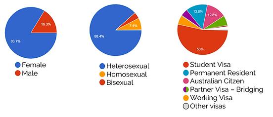 dados estatisticos da pesquisa BRACCA MI