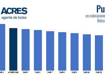 ACRES Agente de Bolsa reafirma su protagonismo en el mercado de renta fija peruano
