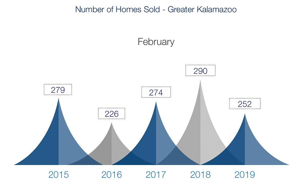 Greater Kalamazoo Homes Sold