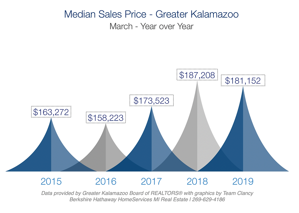 median sales price in greater kalamazoo march 2019 year over year