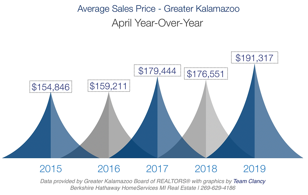greater kalamazoo average sales price april 2019