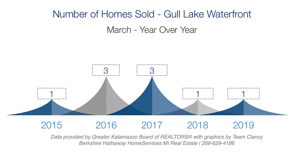 number of homes sold on gull lake march 2019 year over year