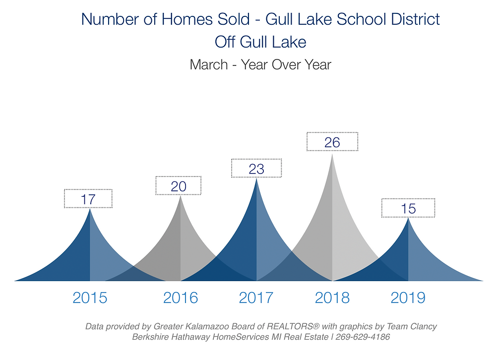 number of homes sold in gull lake school district march 2019 year over year