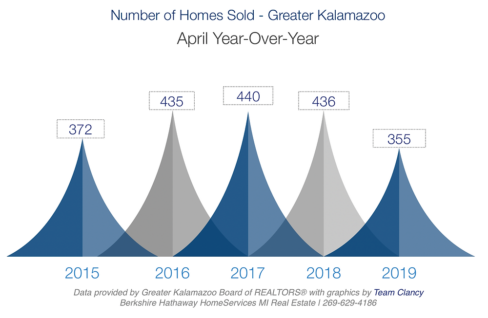 greater kalamazoo number of homes sold april 2019