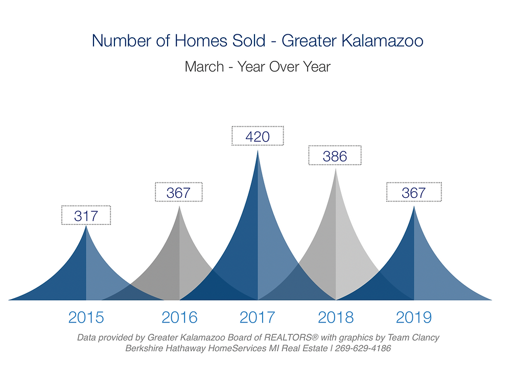 number of homes sold in greater kalamazoo march 2019 year over year
