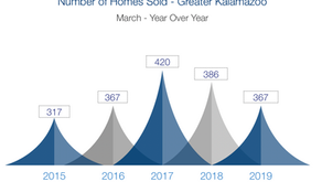 Real Estate Market Update - March 2019 Statistics and Information