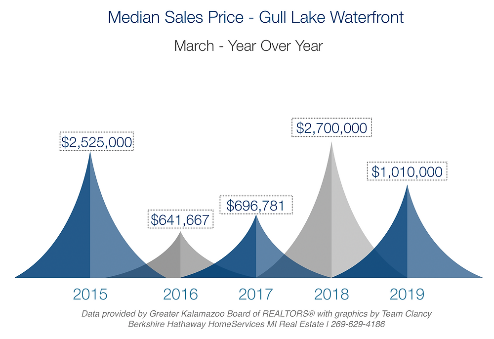 median sales price of gull lake homes march 2019 year over year