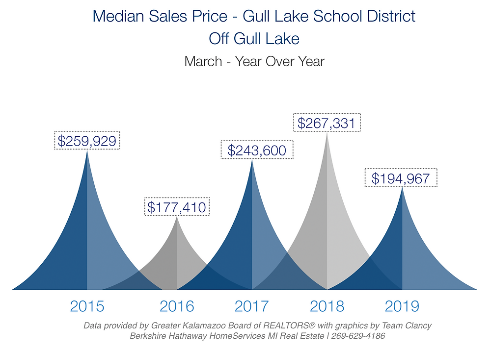 median sales price of homes in gull lake schools march 2019 year over year