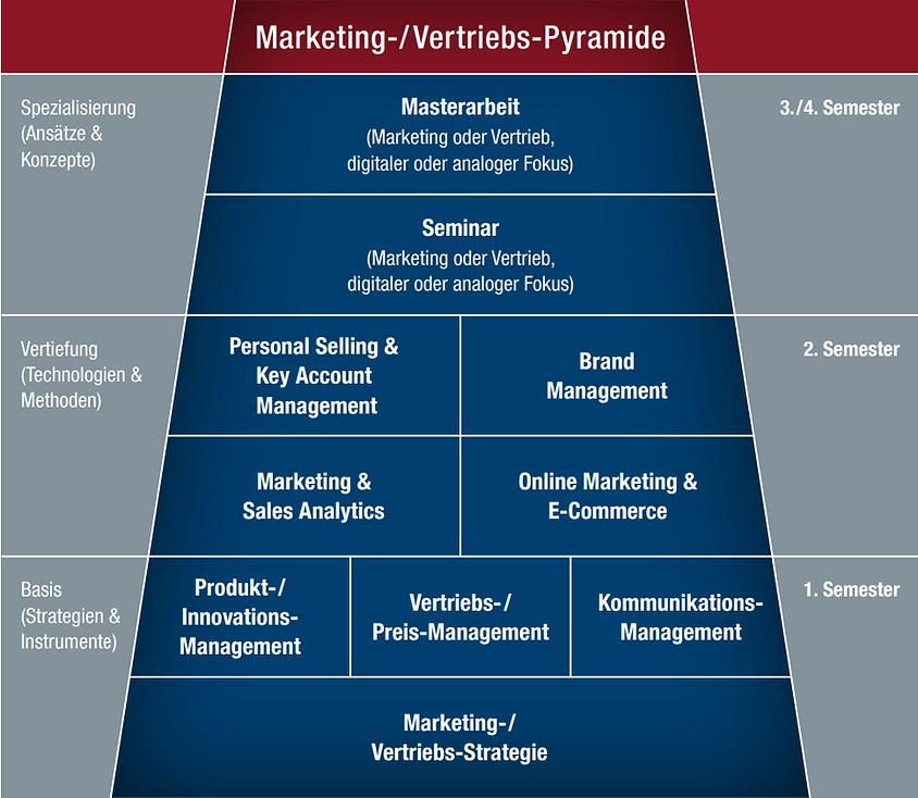 Markteting Vertrieb Pyramide Berufsbegleitender Master Marketing- Vertriebsmanagement
