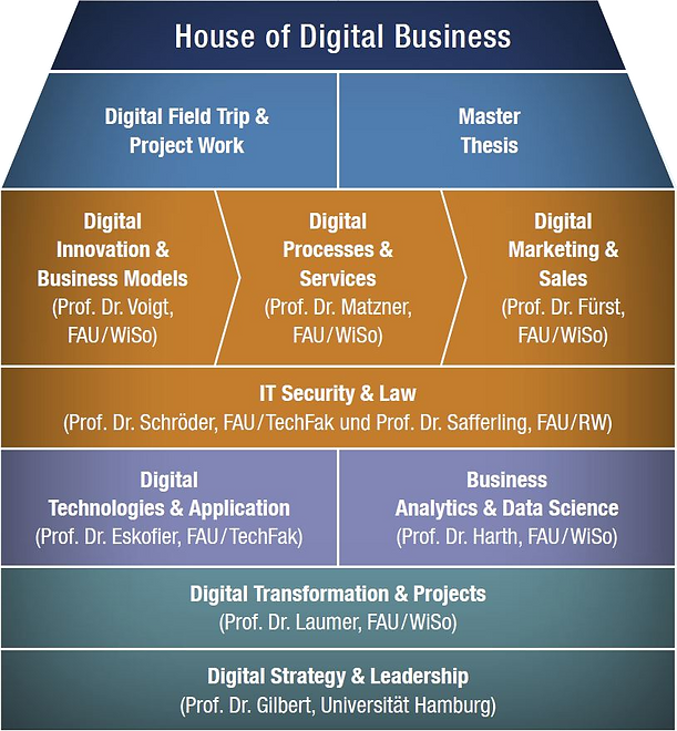 House of Digital Business.png