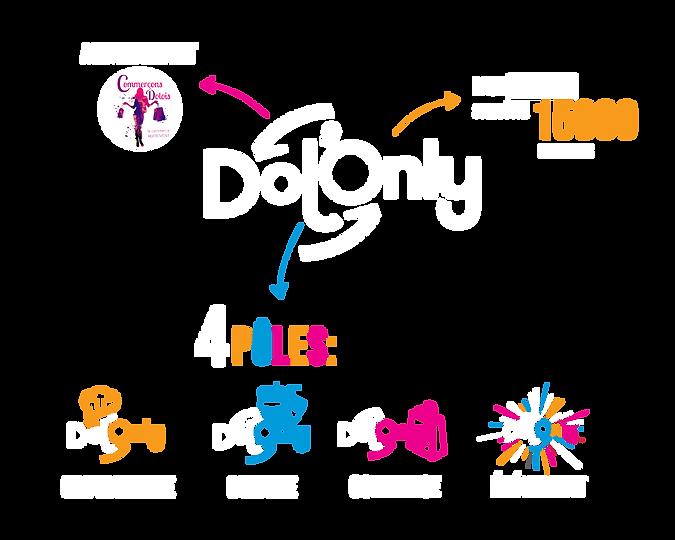 Dolonly infographie_Plan de travail 1.pn