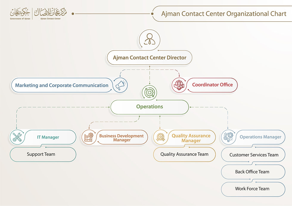 Contact Center Organizational Structure
