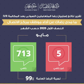 نتائج الإستبيان الصوتي لرضا متعاملي المركز خلال النصف الأول من عام 2020