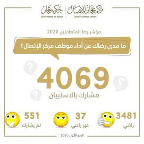 نتائج استبيان رضا المتعاملين عن موظفي مركز عجمان للاتصال