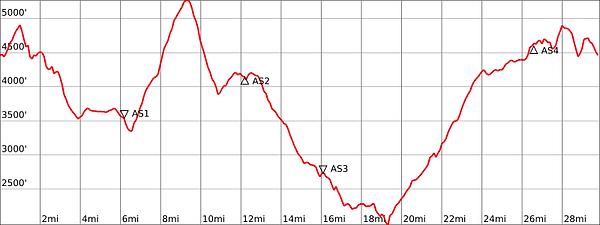 OC50K Elevation Profile.png