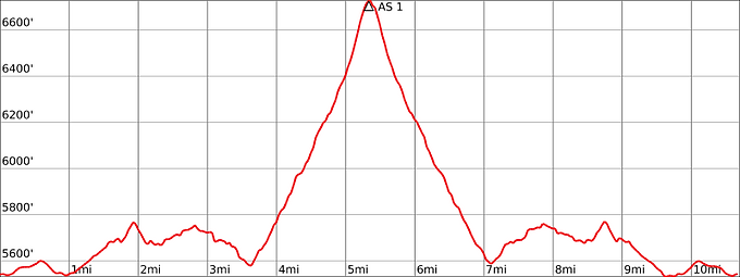 10.5mile profile.png