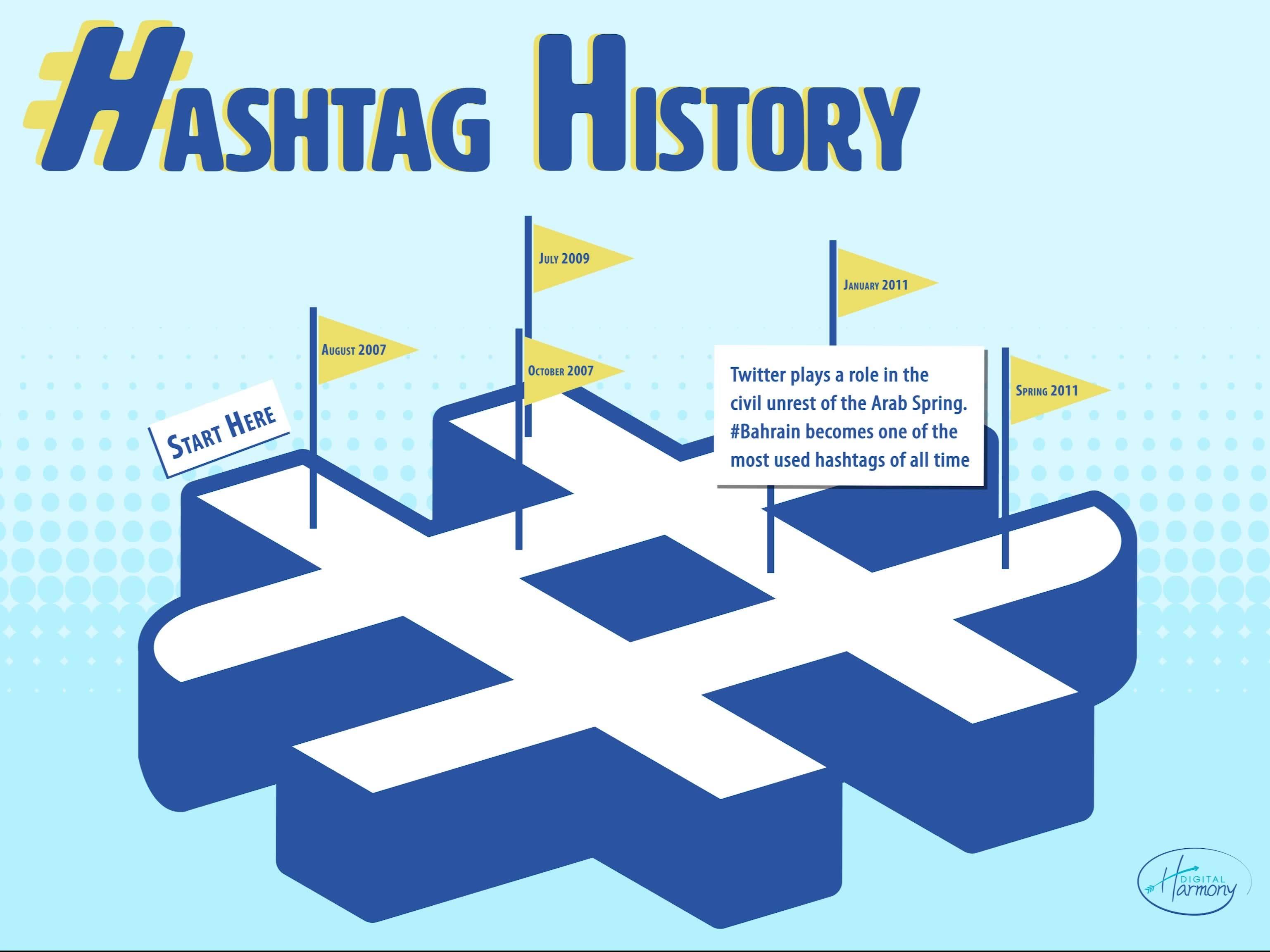 Hashtag History