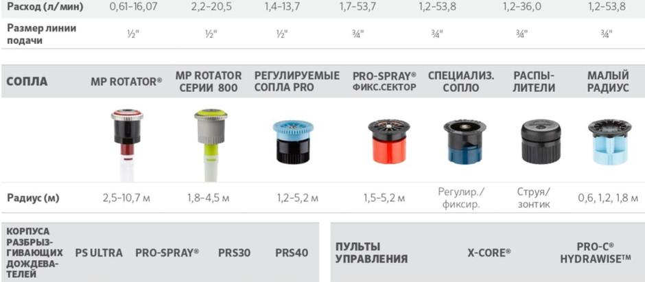 Руководство по проектированию систем автоматического полива