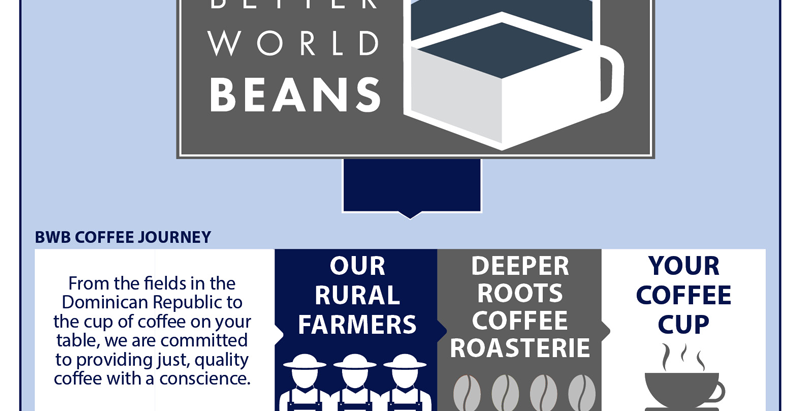 Announcing our Collaboration with Better World Beans