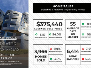 December Real Estate News