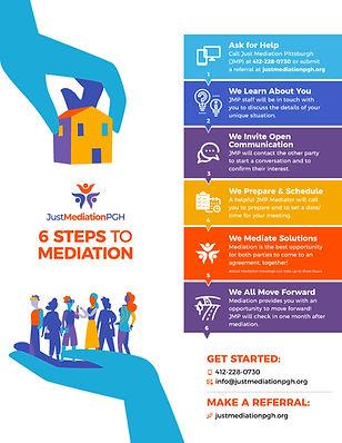 Mediation, avoiding eviction, free mediation