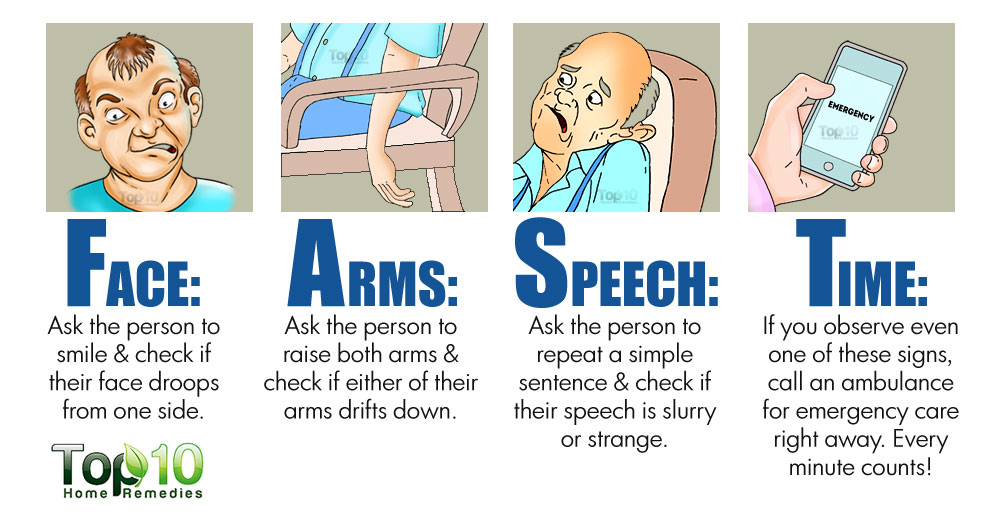 Do you know about Stroke?