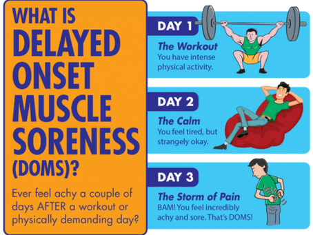 DOMS-Delayed Onset Muscle Soreness