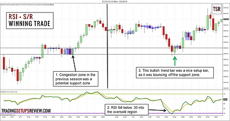 RSI-Day-Trading-Winning-Example.png