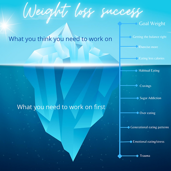 Weight loss success iceburg.png