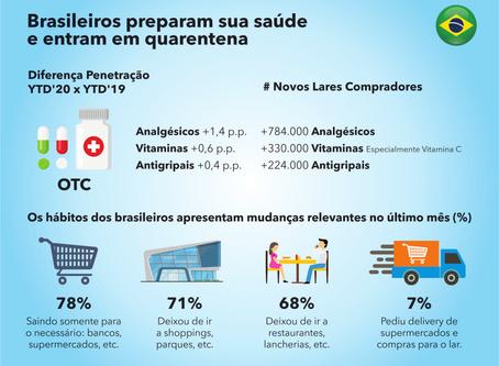 Impacto da quarentena nos setores de cuidados pessoais e alimentação no Brasil