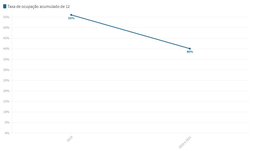 gráfico da taxa de ocupação de 2019 e 2020